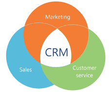 CRM support services